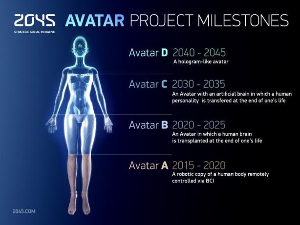 Proyecto-Avatar-2045